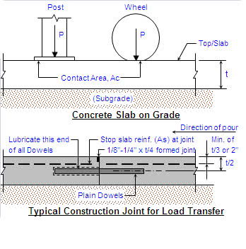 Concrete Slab on Grade Analysis Calculator (for Post or