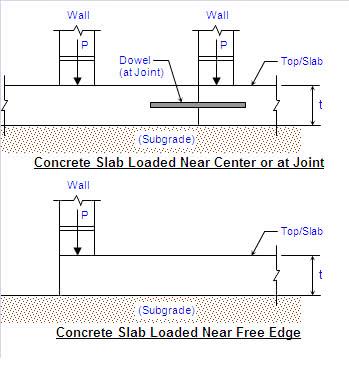 Concrete Slab on Grade Analysis Calculator (Wall Loading)
