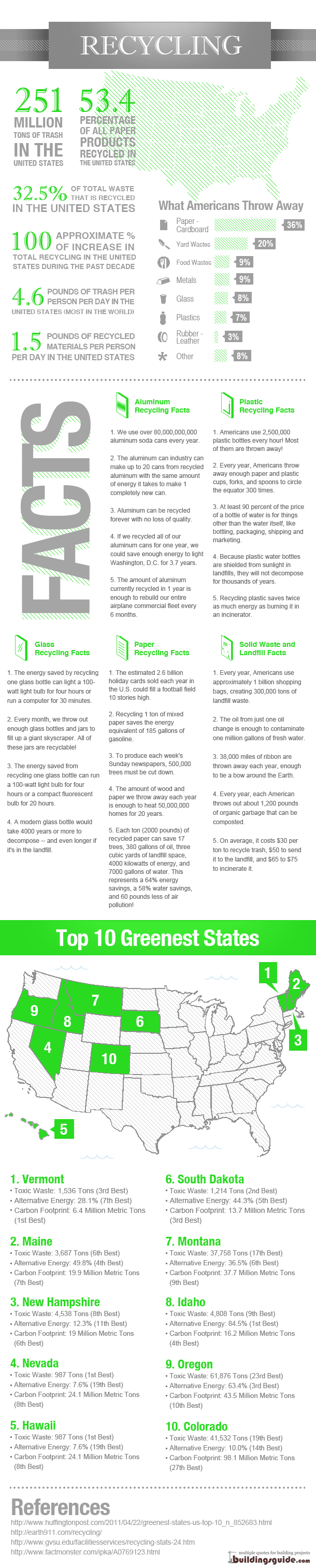 Recycling Facts & Statistics Infographic